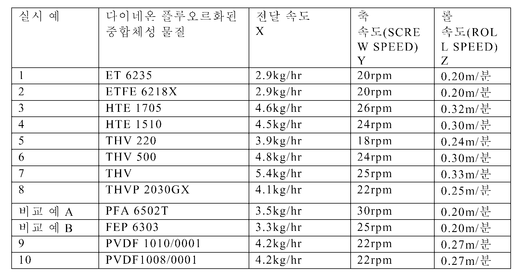 Figure 112011058715596-pct00001