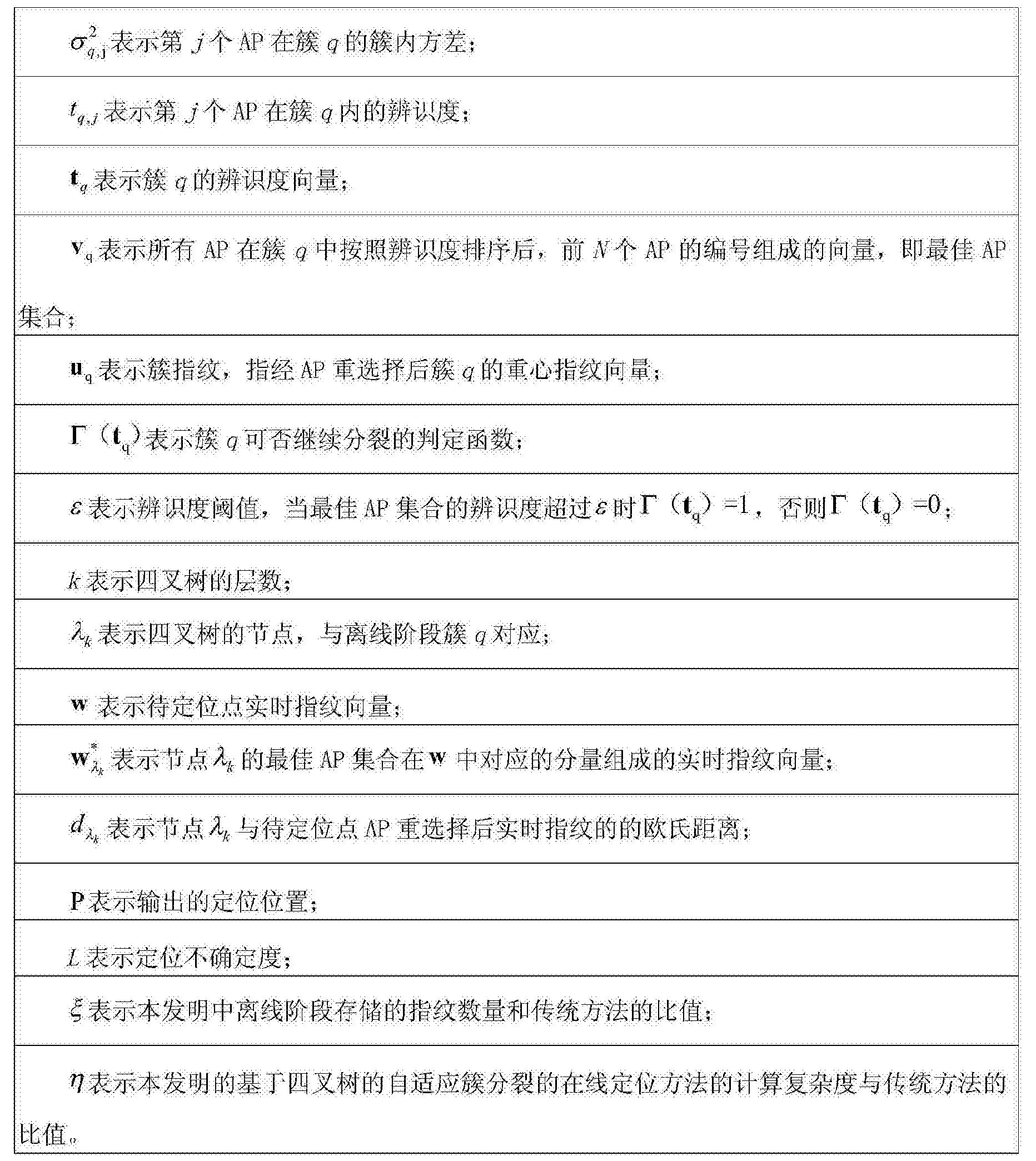 Figure CN103763769BD00091