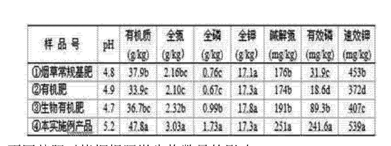 Figure CN102515951BD00124