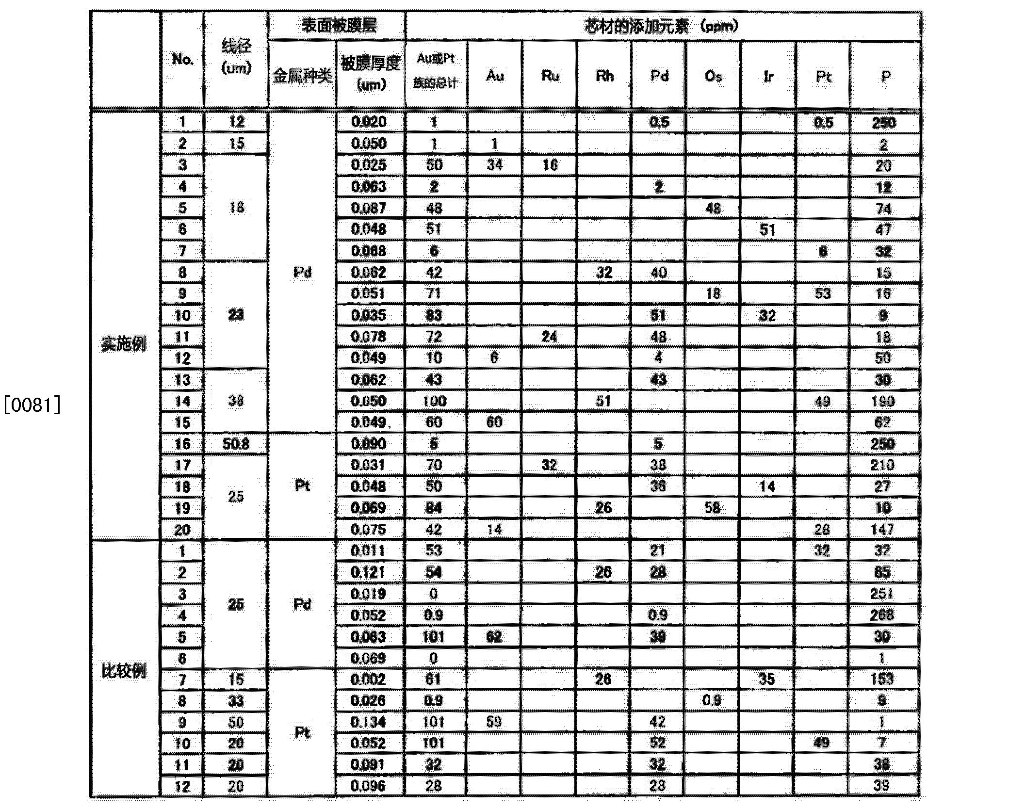 Figure CN102884615AD00091