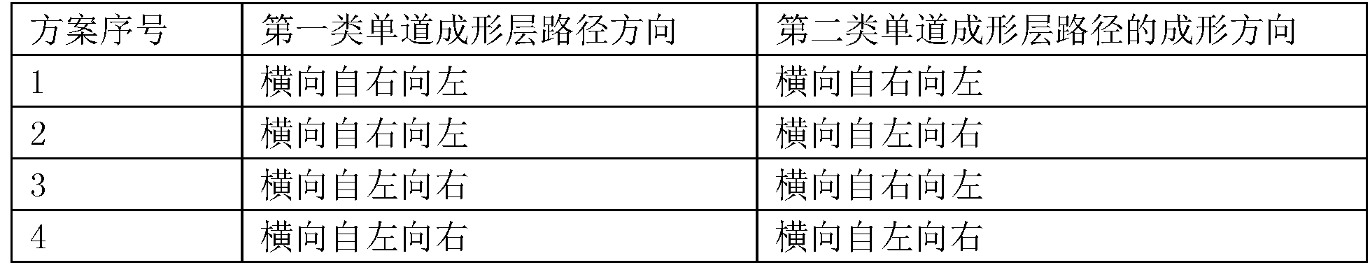 Figure CN106513930AD00061