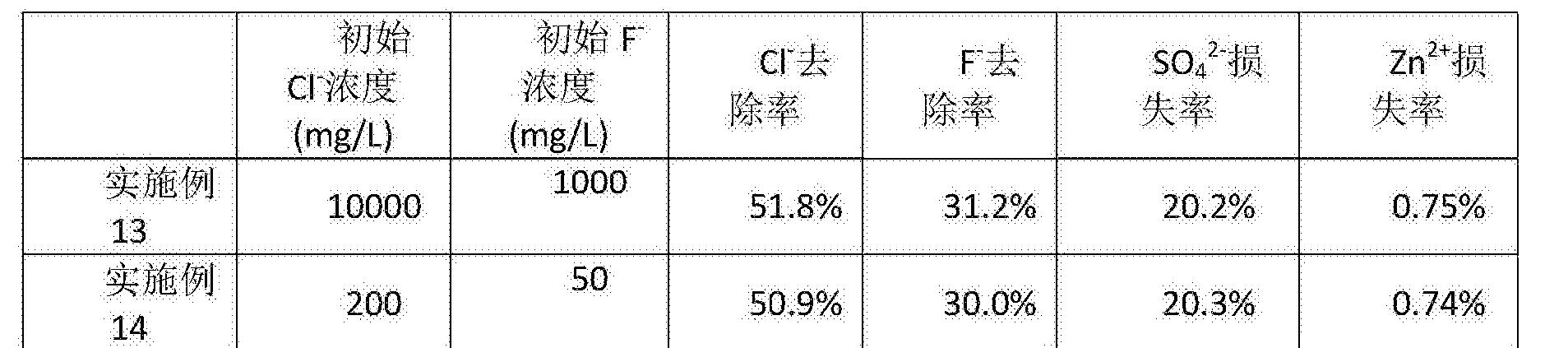 Figure CN106868544AD00103