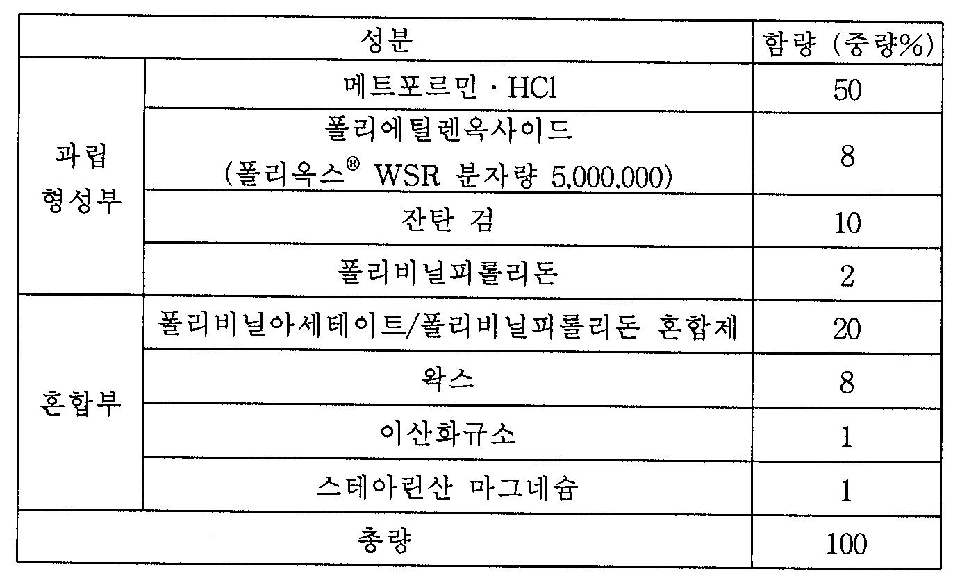 Figure 112004063085314-pat00001