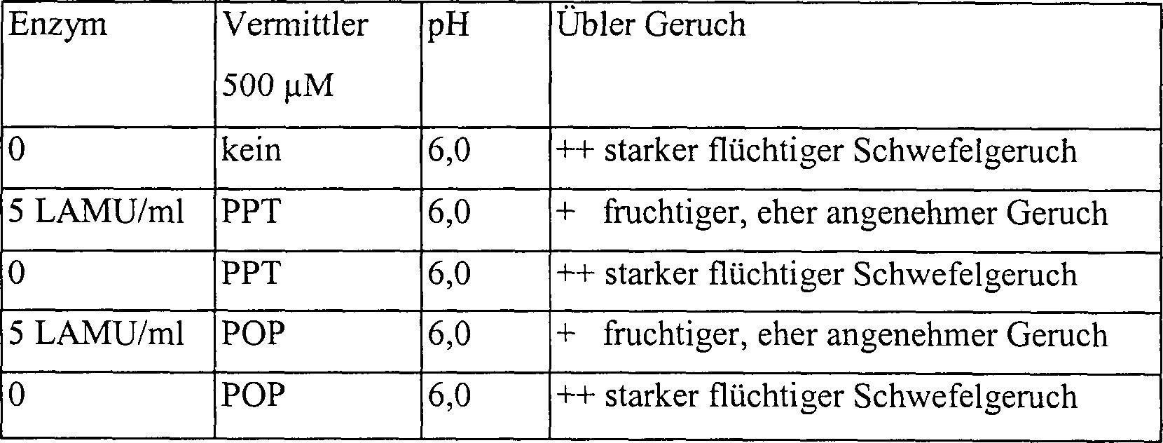 Schön Farb Geruch Neutralisieren Sammlung Von Figure 00360001