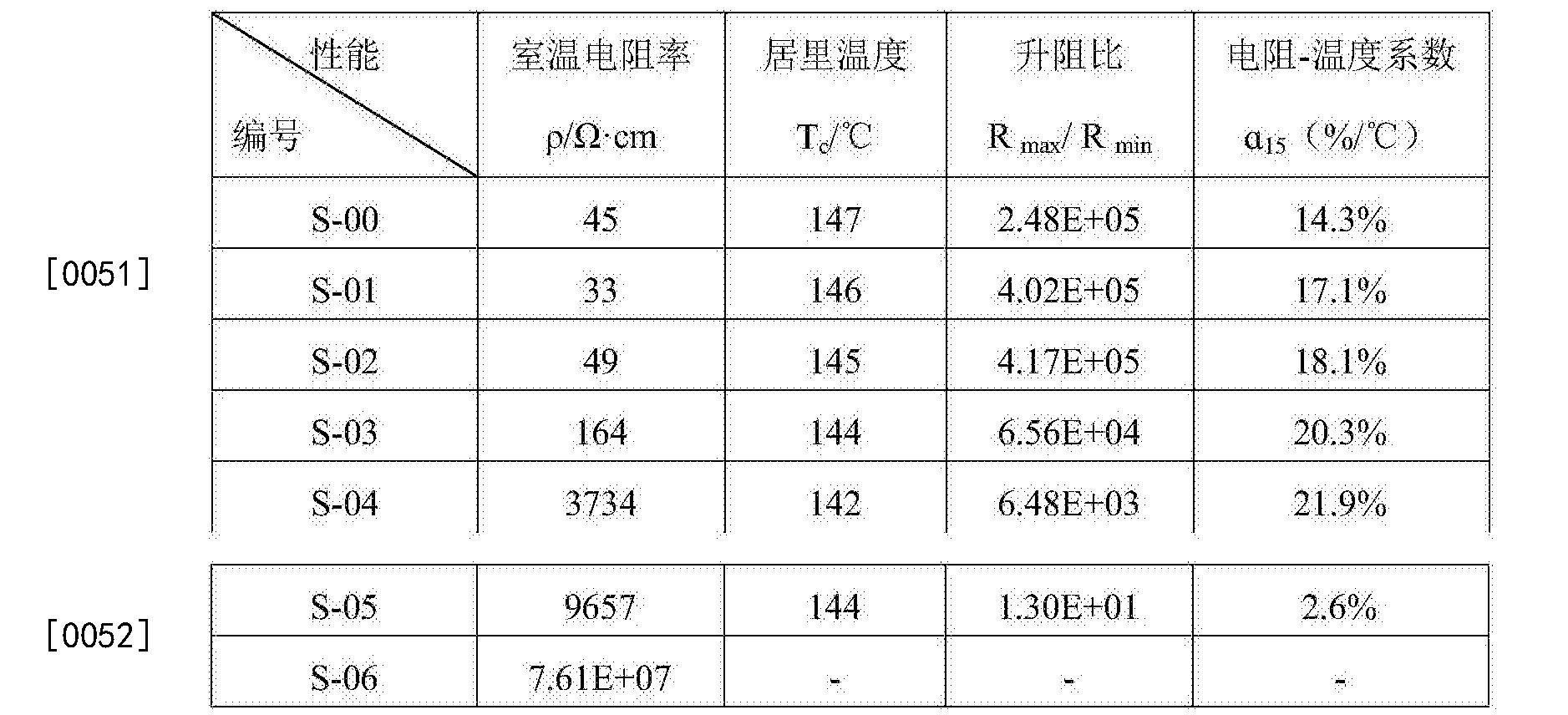 Figure CN106278250AD00081