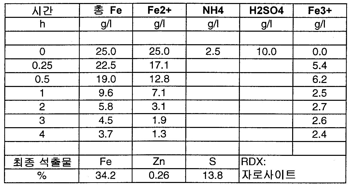 Figure 112003020359972-pct00001
