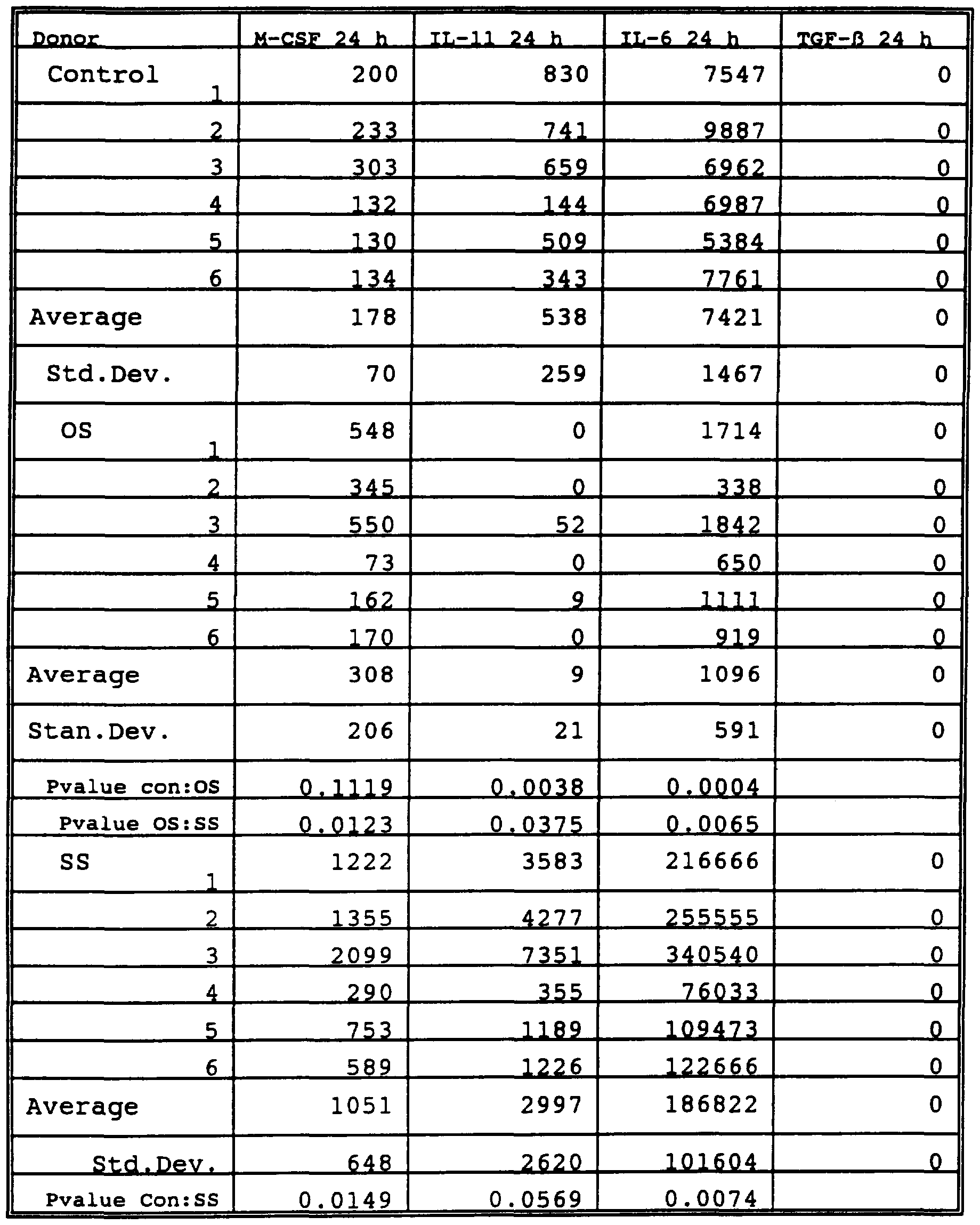 WO1996023059A1 - Lineage-directed induction of human