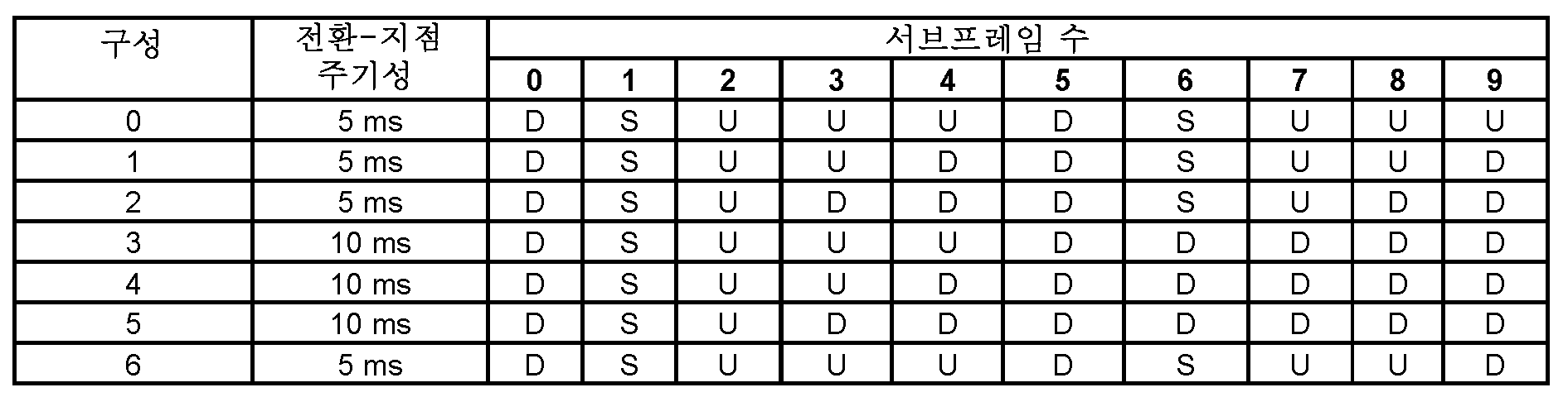 Figure 112016094507321-pct00001