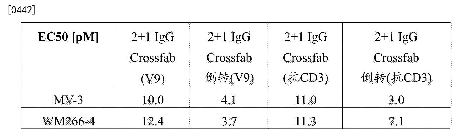 Figure CN103748114BD00711