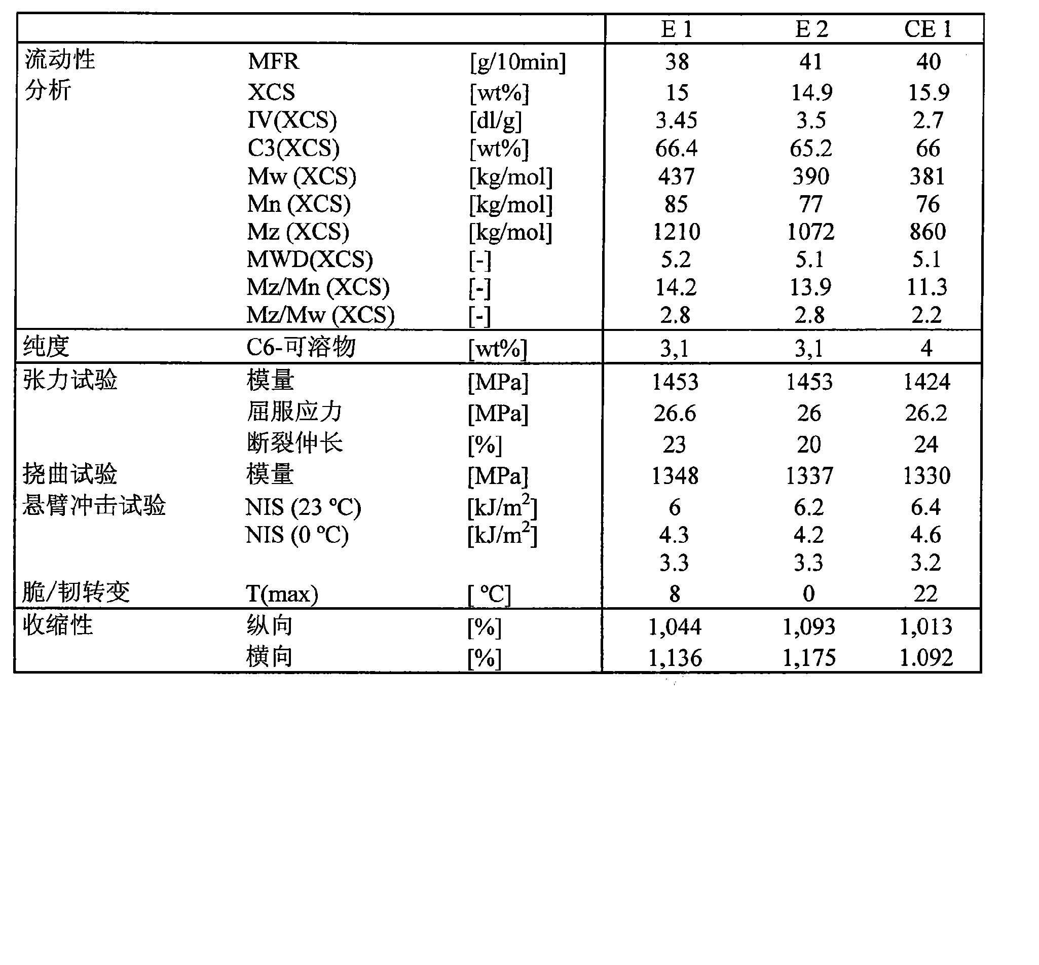 Figure CN102203178BD00211