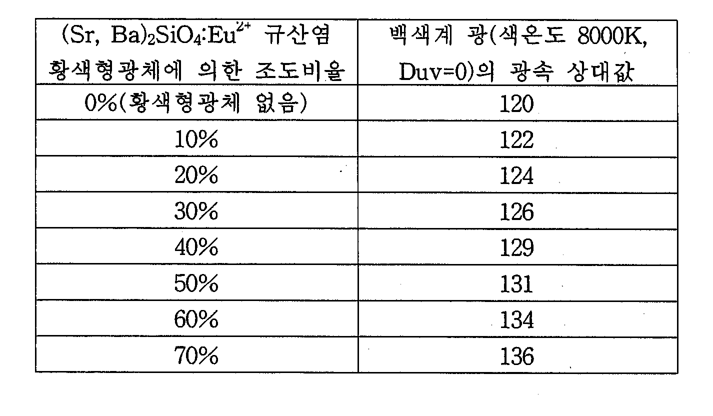 Figure 112004013549011-pct00006