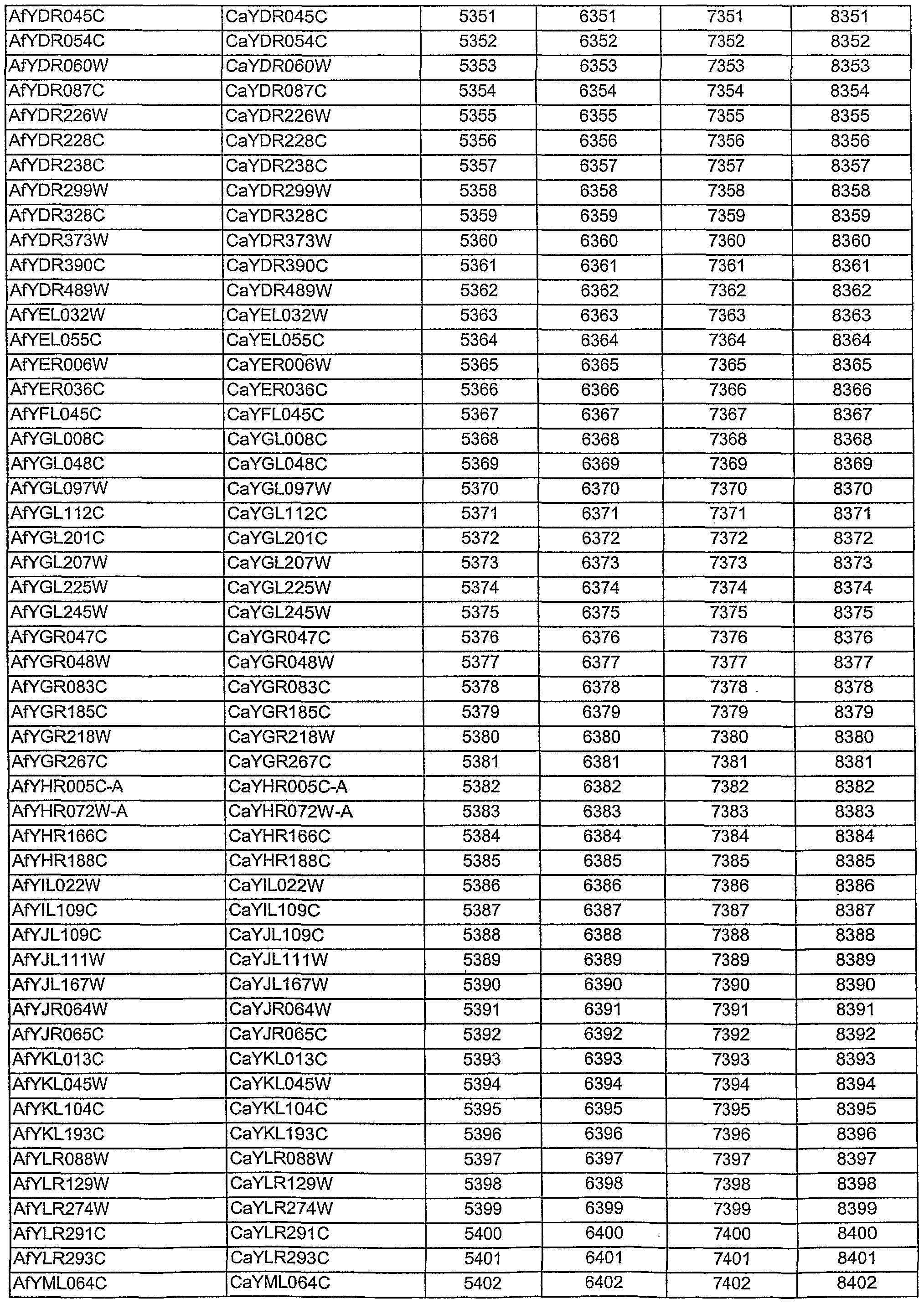 Wo2002086090a2 Identification Of Essential Genes Aspegillus Mk 6367 Figure Imgf000030 0001