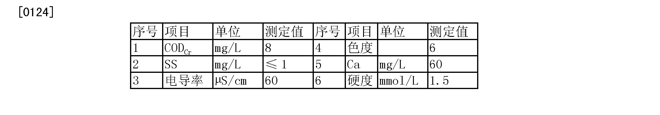 Figure CN103253838BD00131