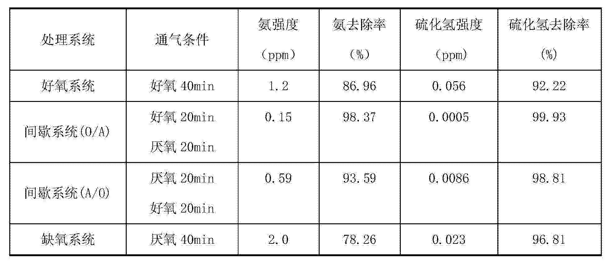 Figure CN103740613AD00081