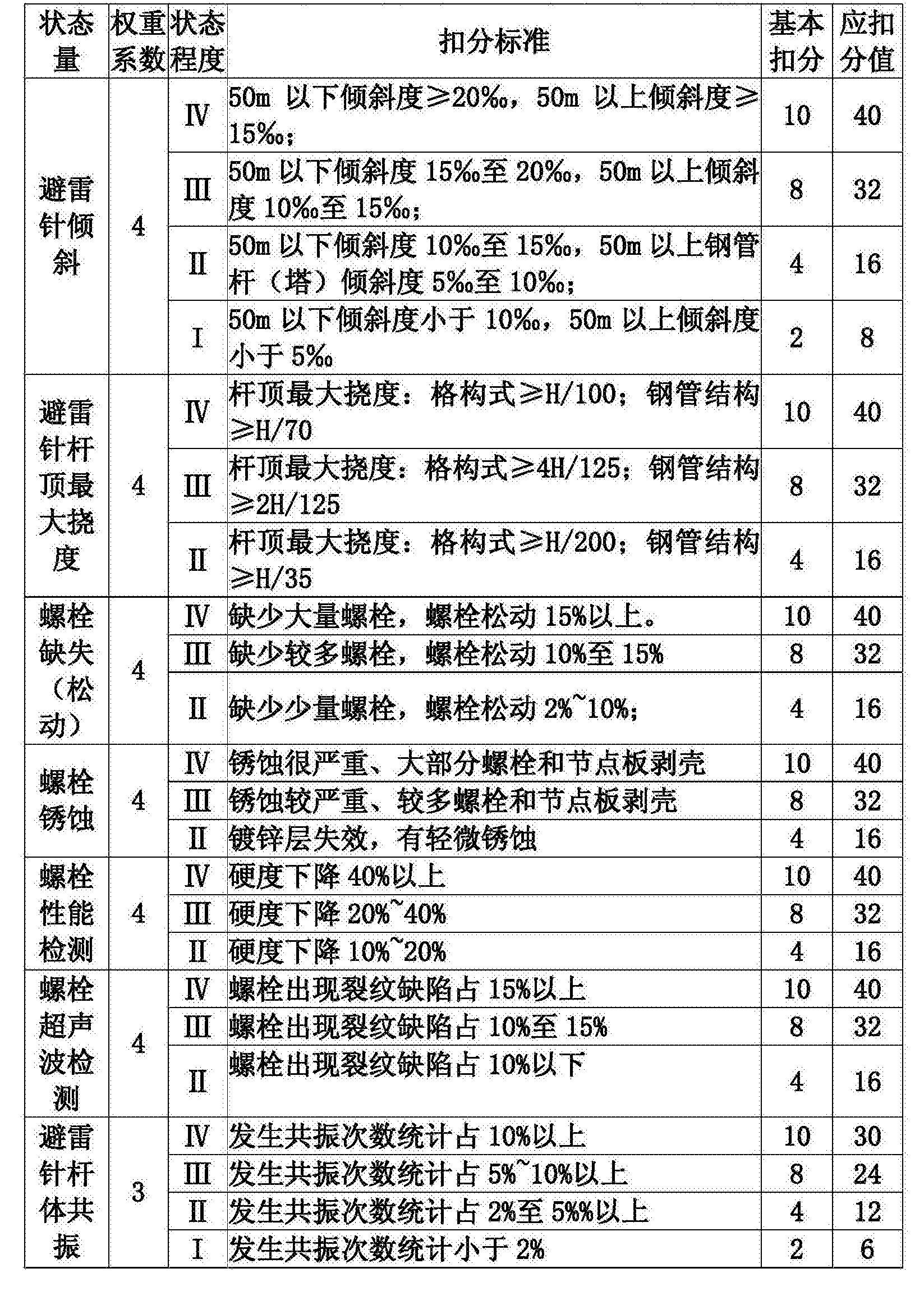 Figure CN106779098AD00121
