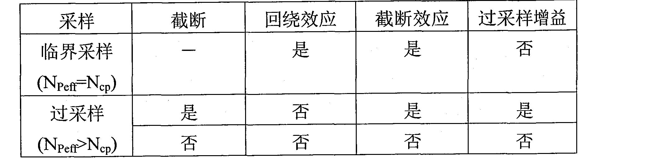 Figure CN101040503BD00141