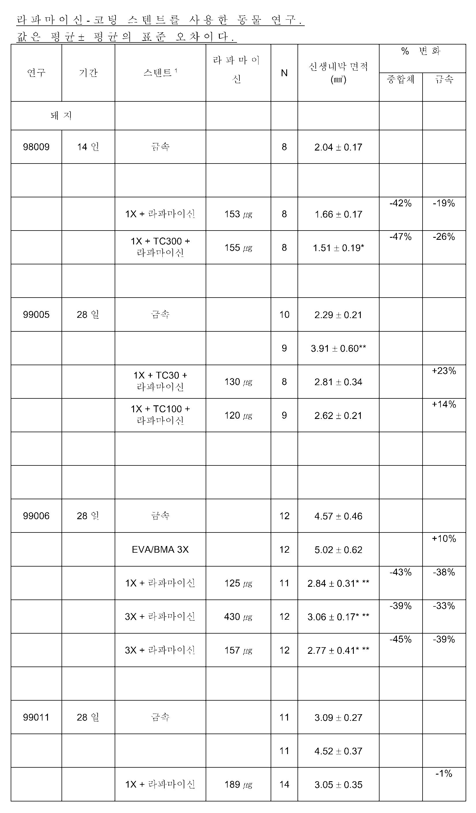 Figure 112010044365872-pat00003