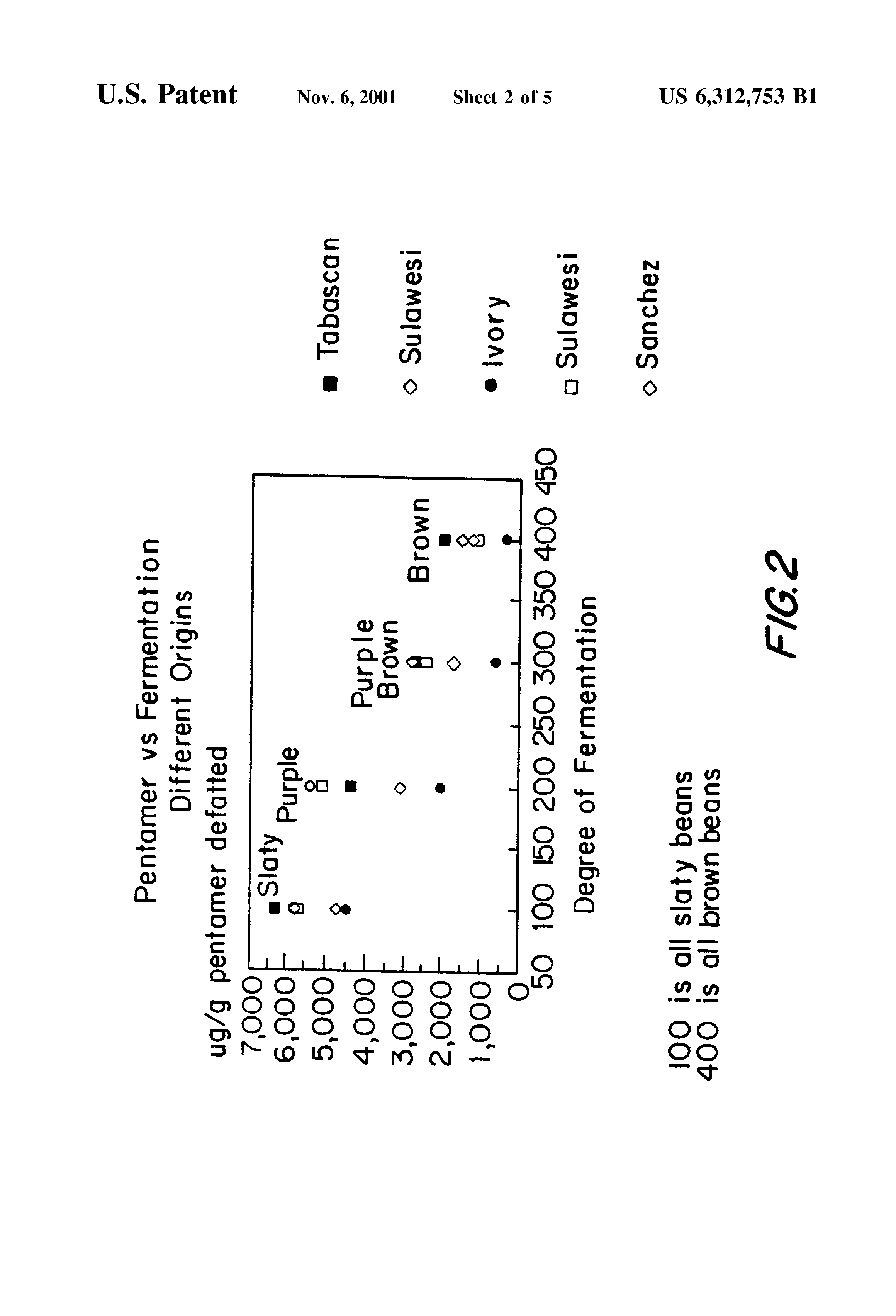 US6312753B1 - Cocoa components, edible products having enriched polyphenol  content, methods of making same and medical uses - Google Patents