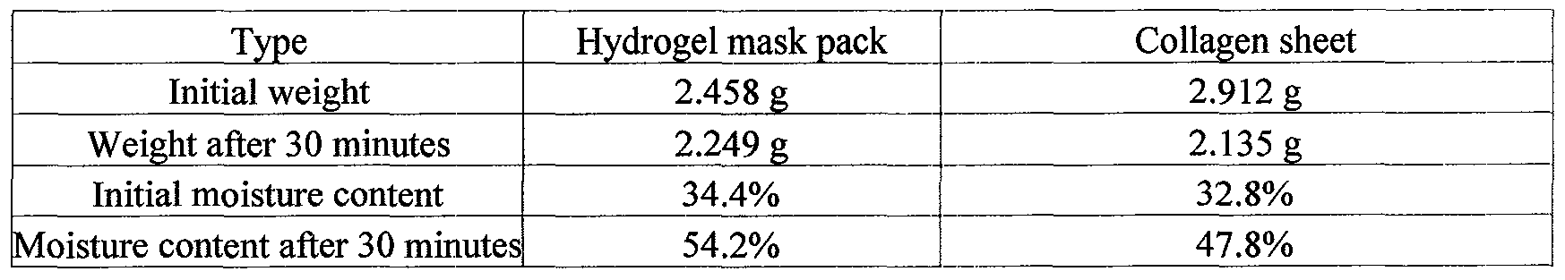 WO2008072817A1 - Hydrogel mask pack, method of preparing the
