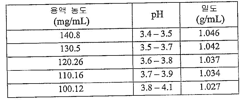 Figure 112008023610307-pct00003