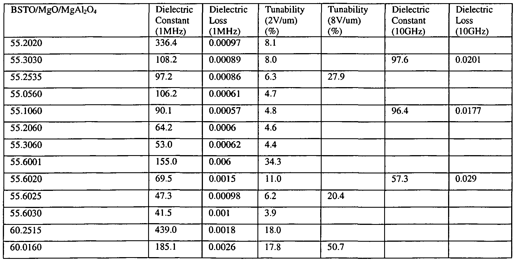 WO2002059059A2 - Electronically tunable, low-loss ceramic materials