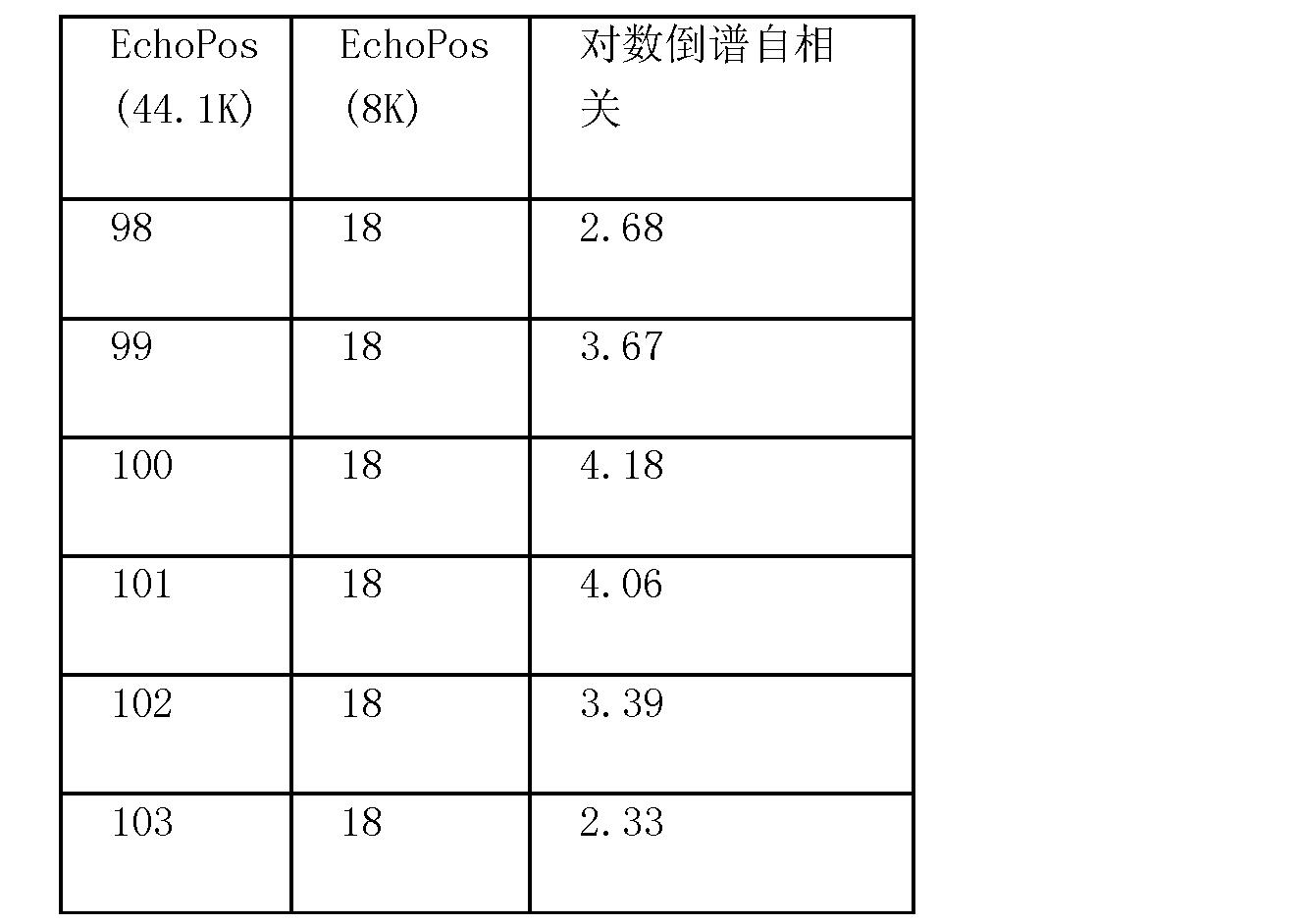 Figure CN101115124BD00141