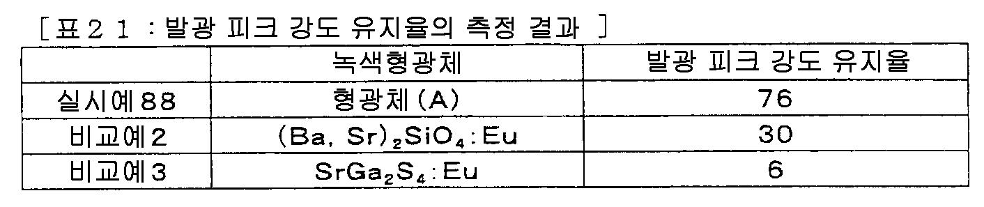 Figure 112008062059116-pct00032