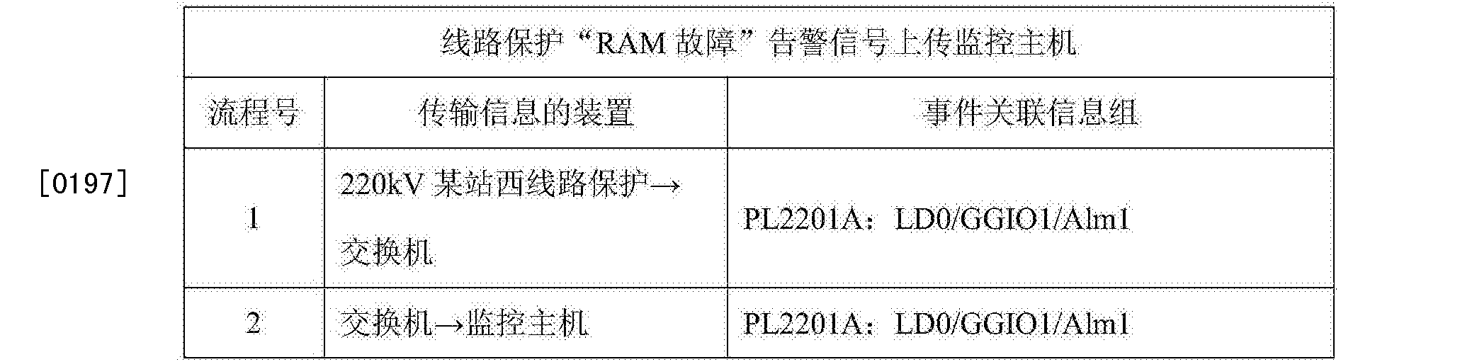 Figure CN105573283AD00381