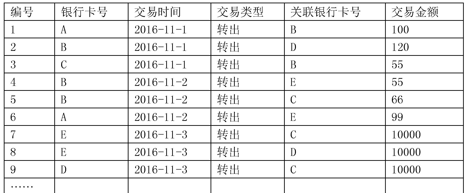 Figure CN106815290AD00071