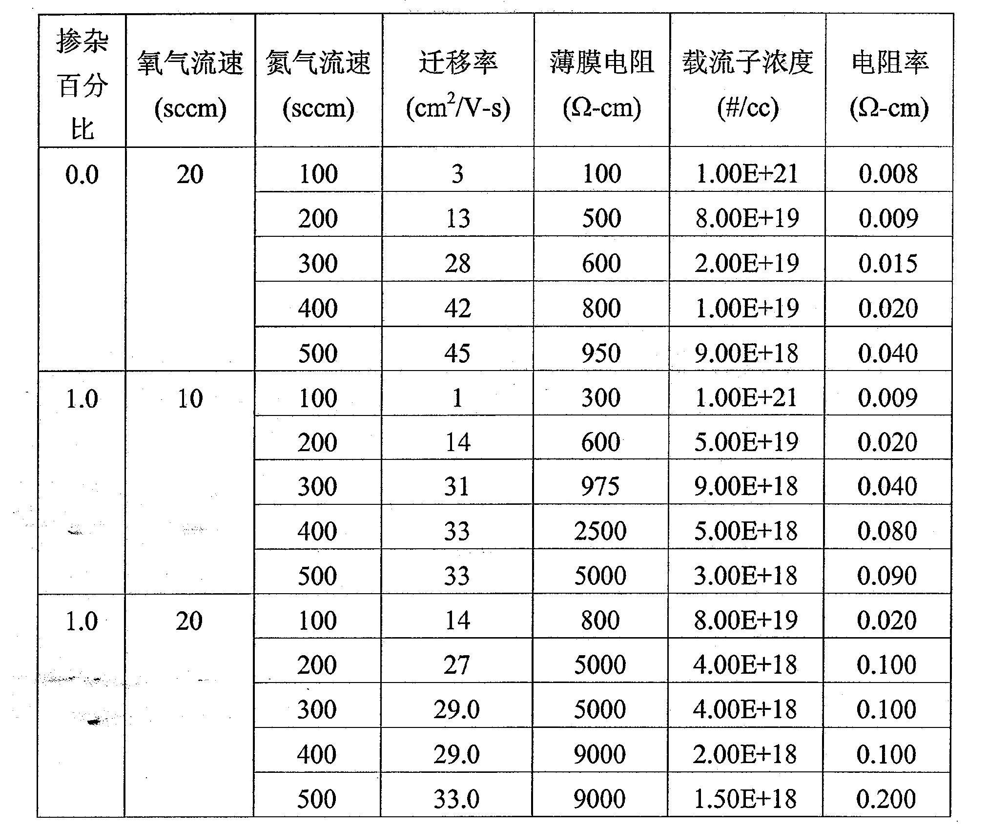 Figure CN101803028BD00201