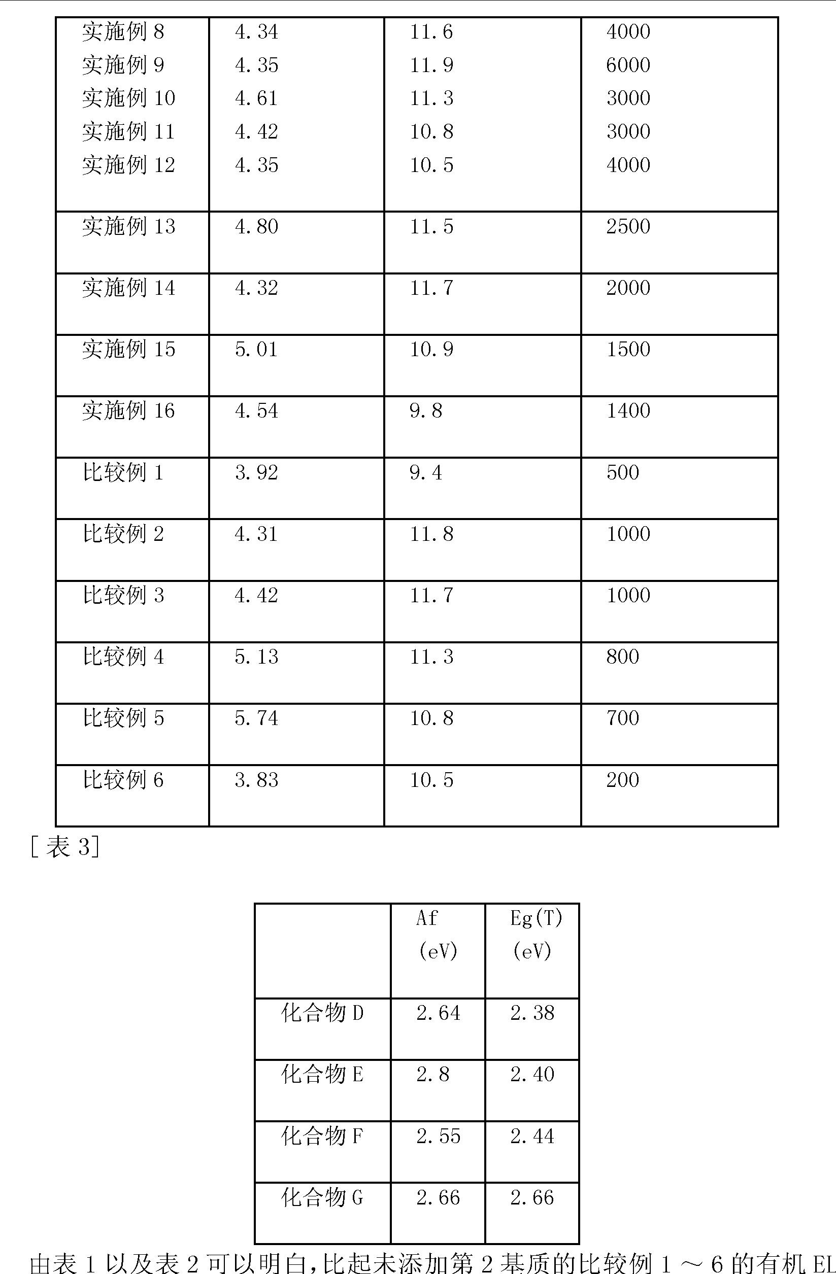 Figure CN101874316BD00911