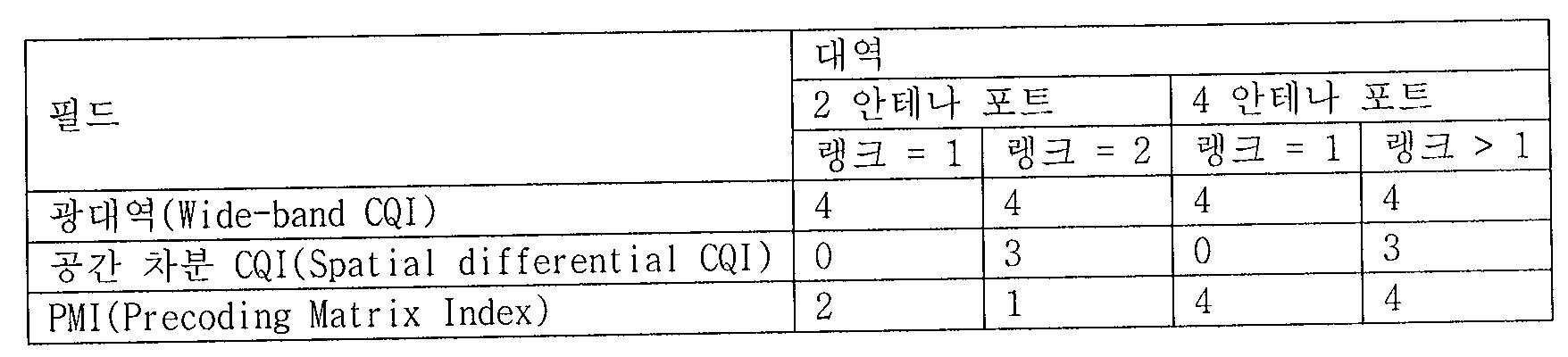 Figure 112011502155947-pat00020