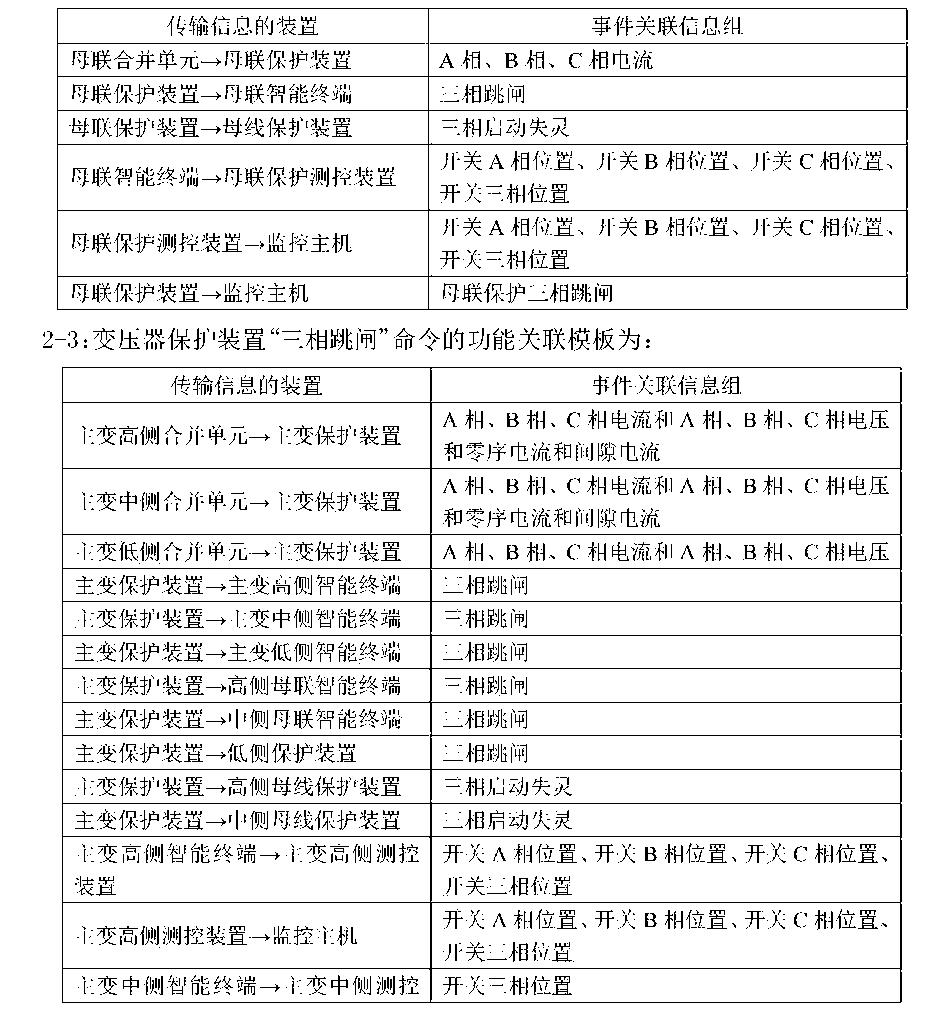 Figure CN105573283AC00041