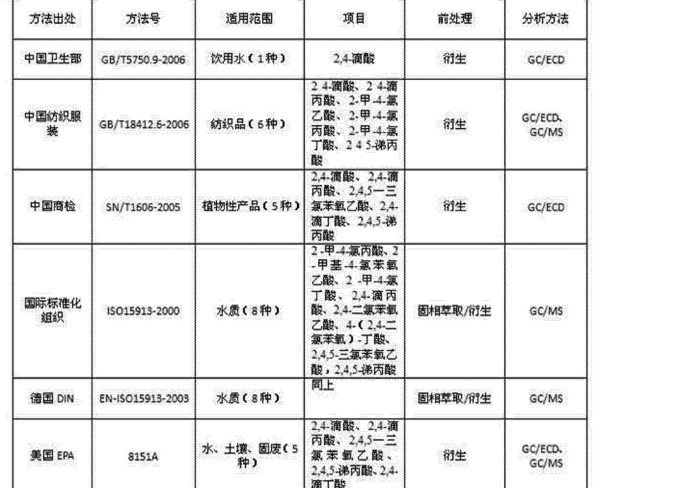 Figure CN103226138BD00061