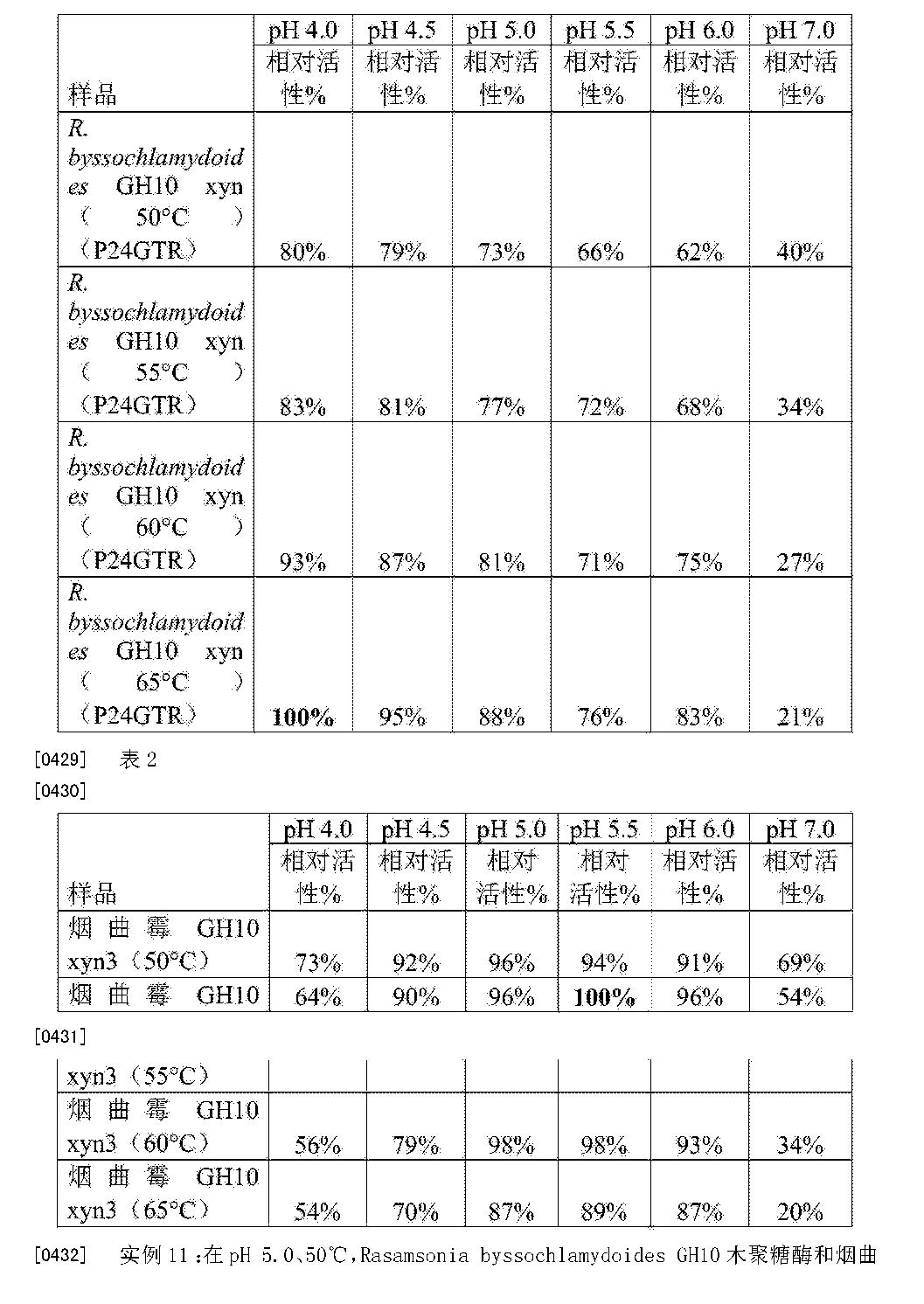 Figure CN105283546AD00571