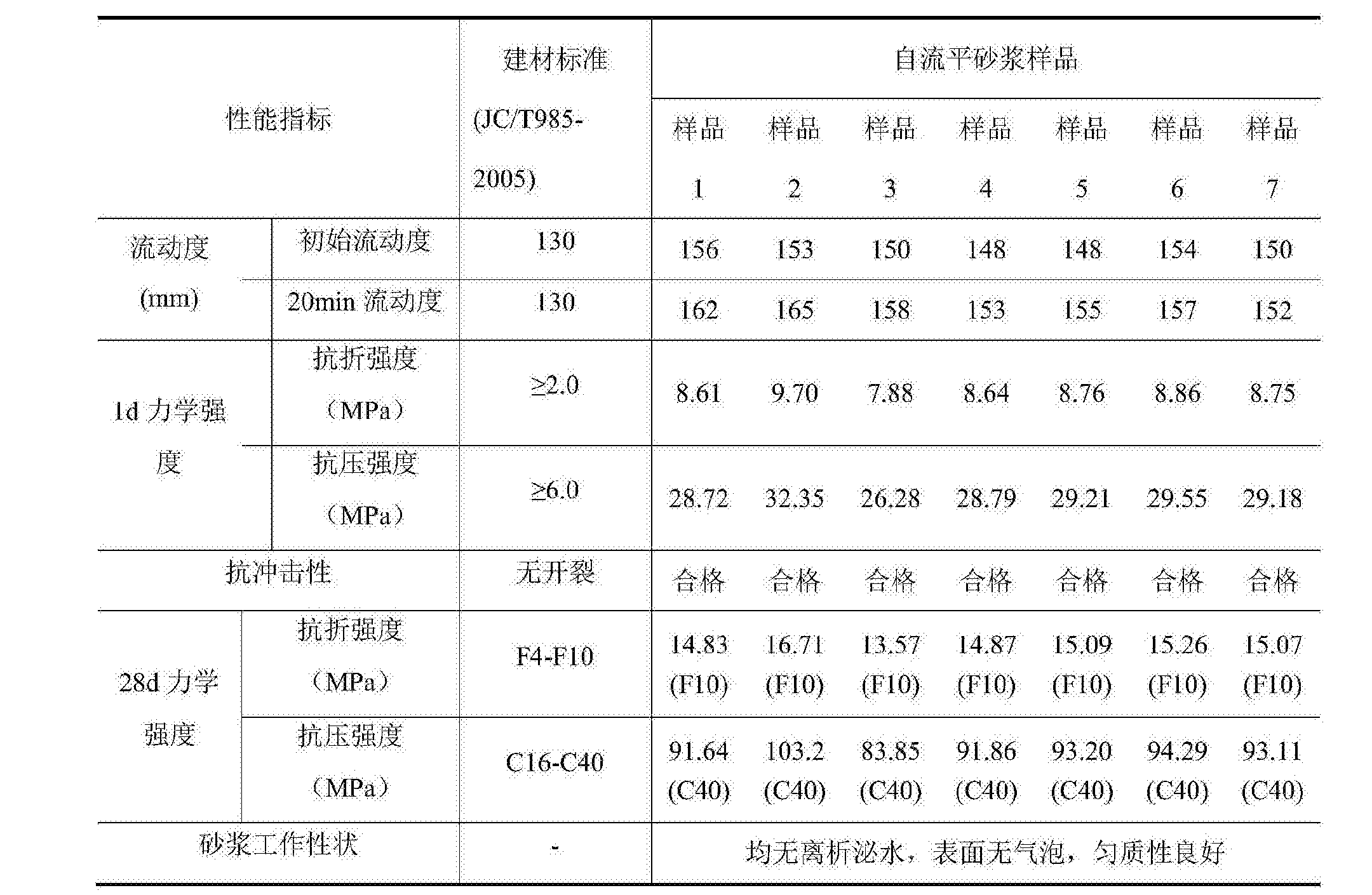 Figure CN108793869AD00081
