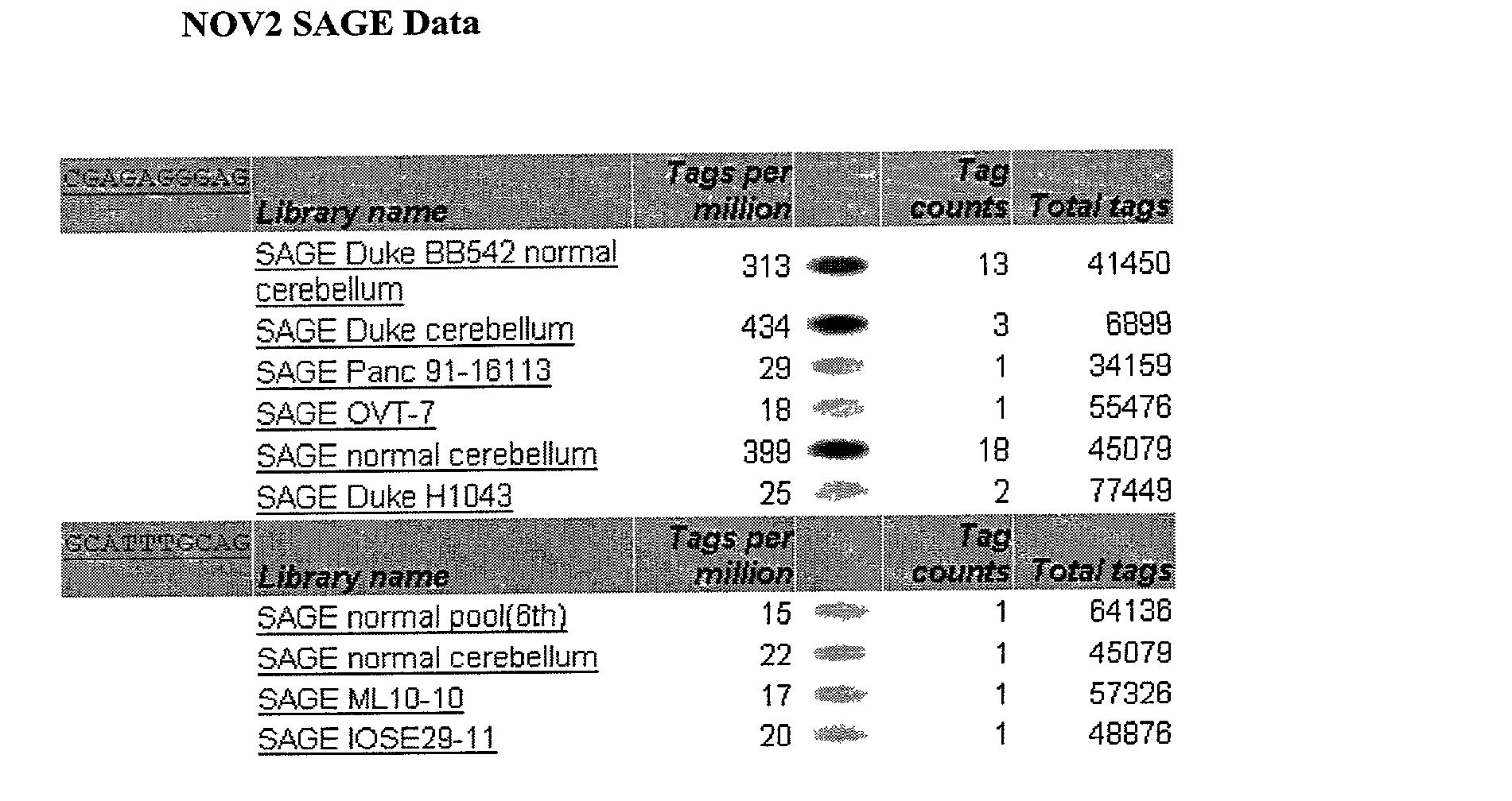 Figure US20030204052A1-20031030-P00028