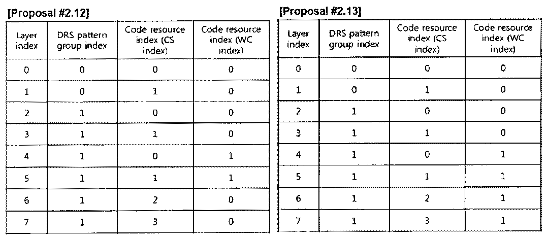 Figure PCTKR2010002367-appb-T000026