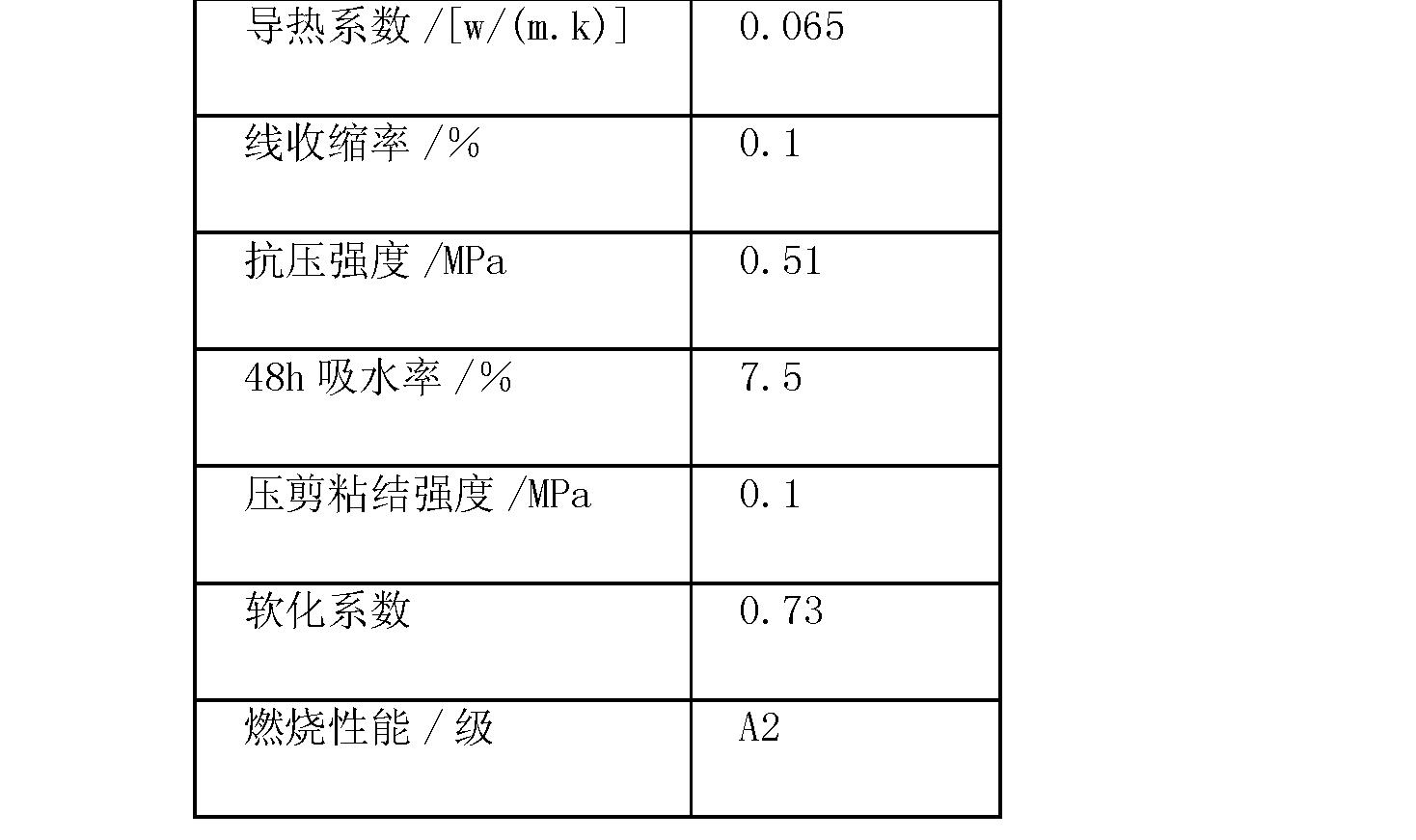 Figure CN102518220AD00081