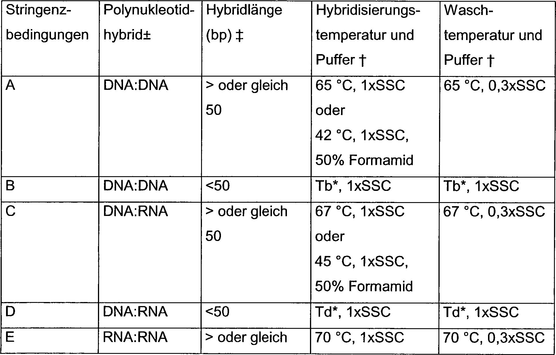DE60124000T2 - Novel, for na + / h + antiporter coding