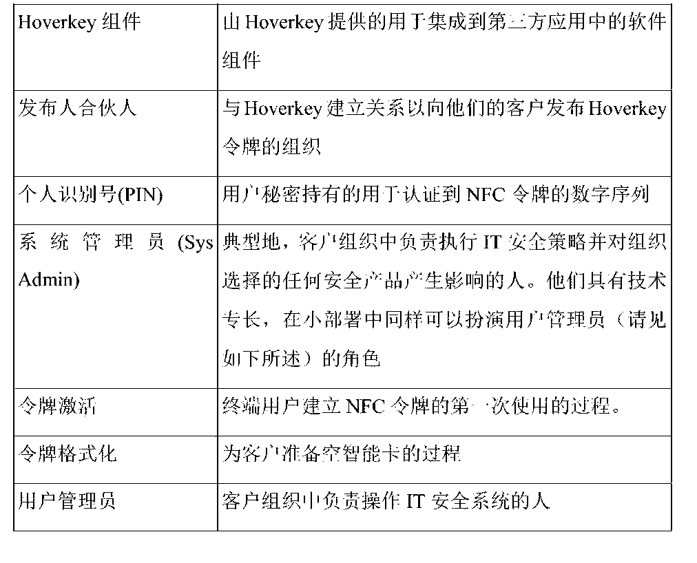 Figure CN105210073AD00281
