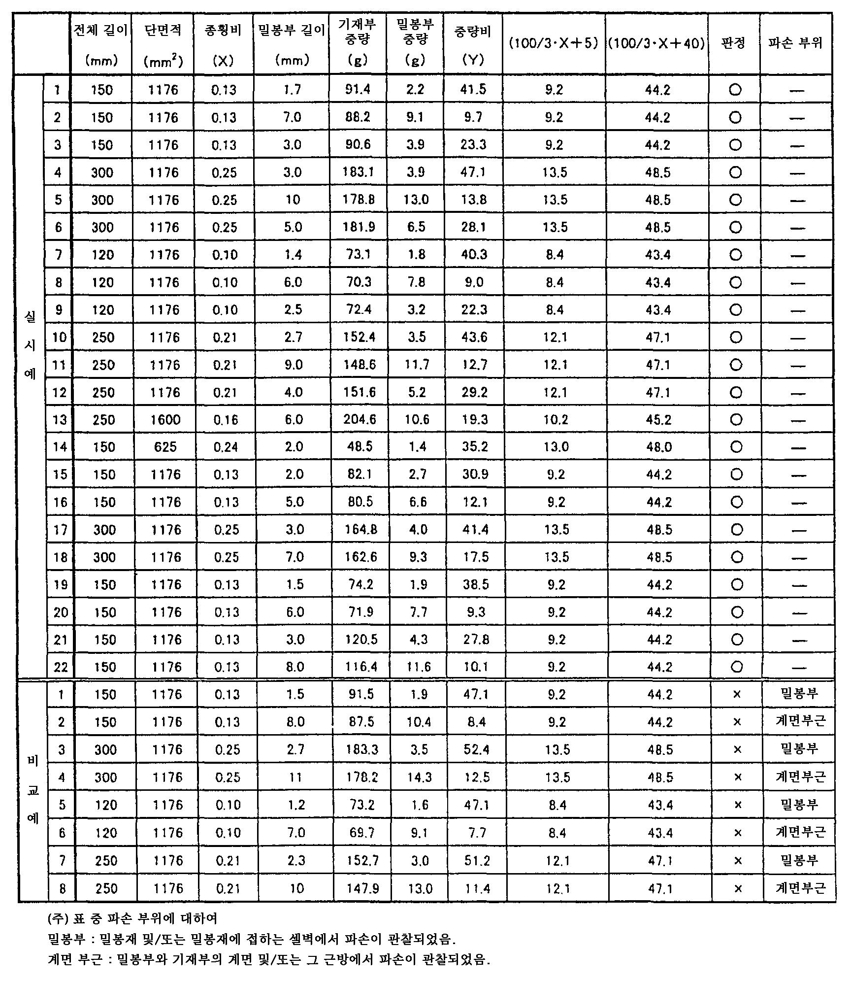 Figure 112006084254441-pct00001
