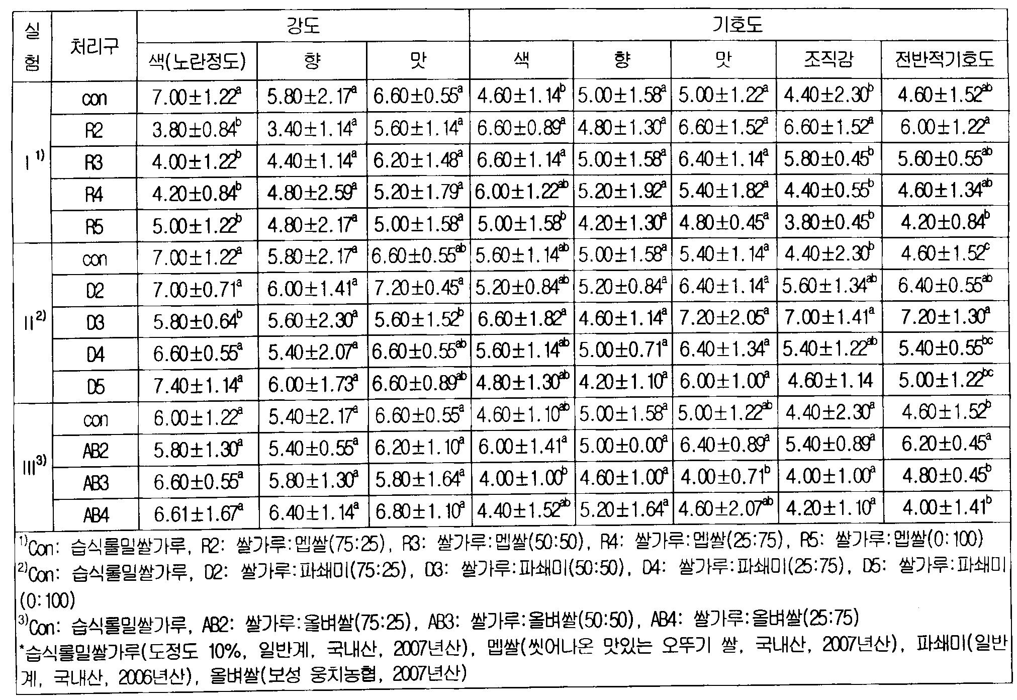 Figure 112010011519248-pat00006