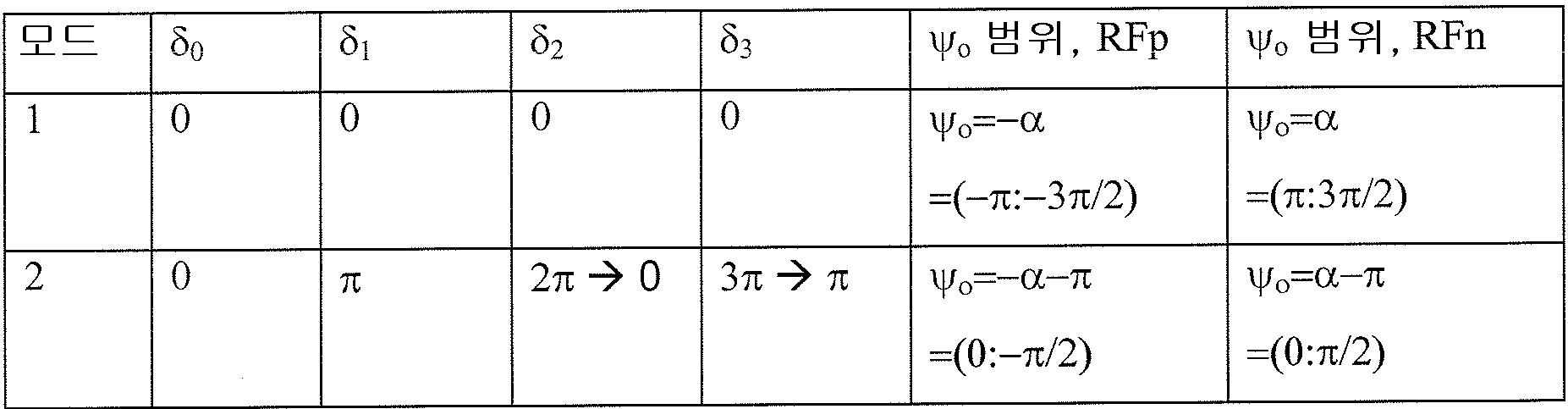 Figure 112009031843967-pct00009