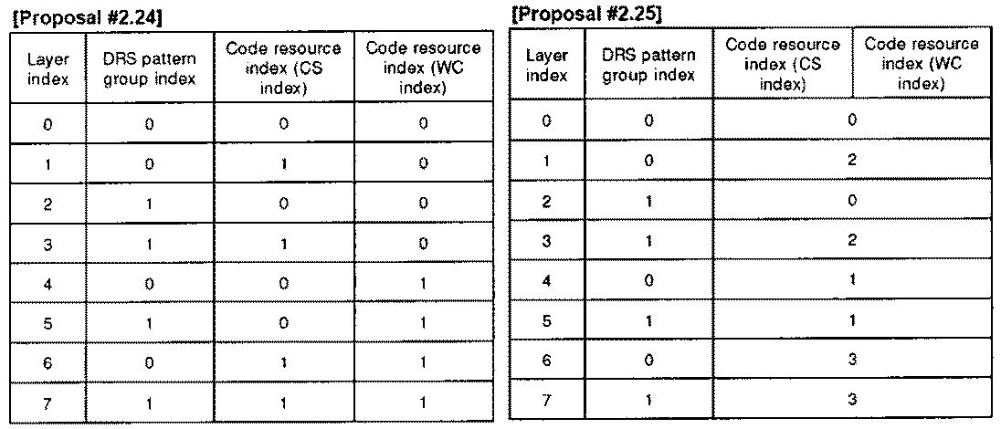 Figure PCTKR2010002367-appb-T000041
