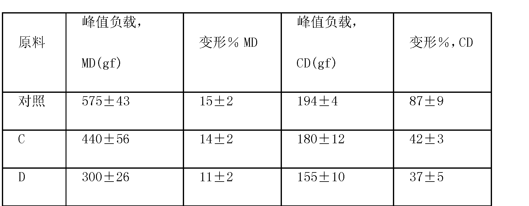 Figure CN101563391BD00292