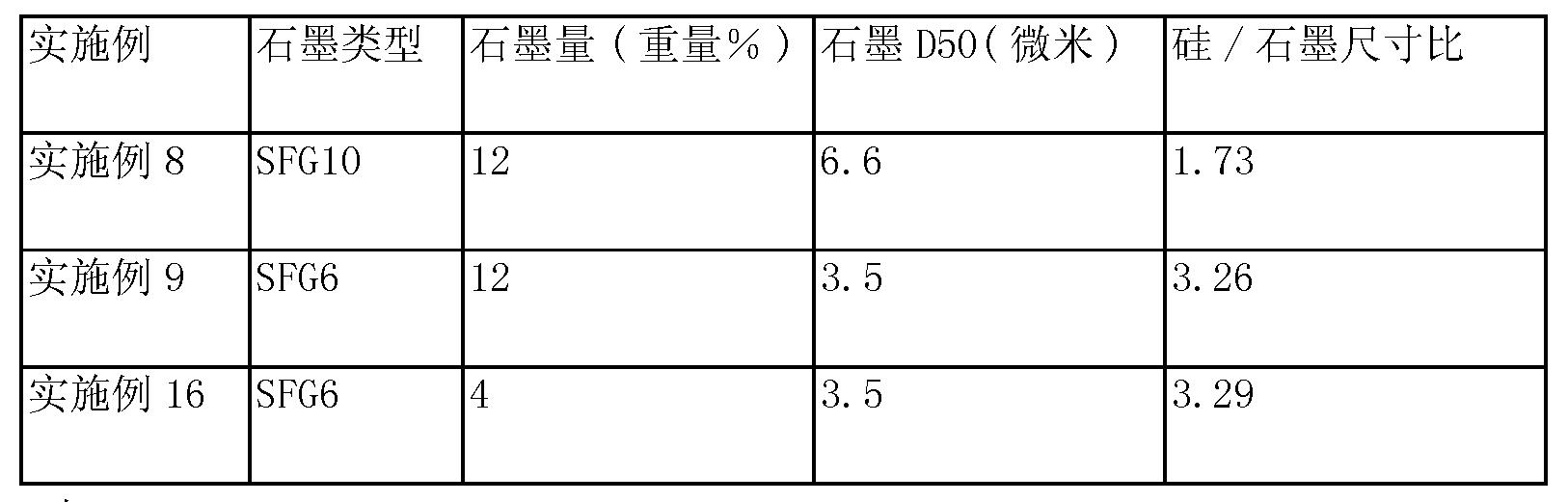 Figure CN104094454AD00221
