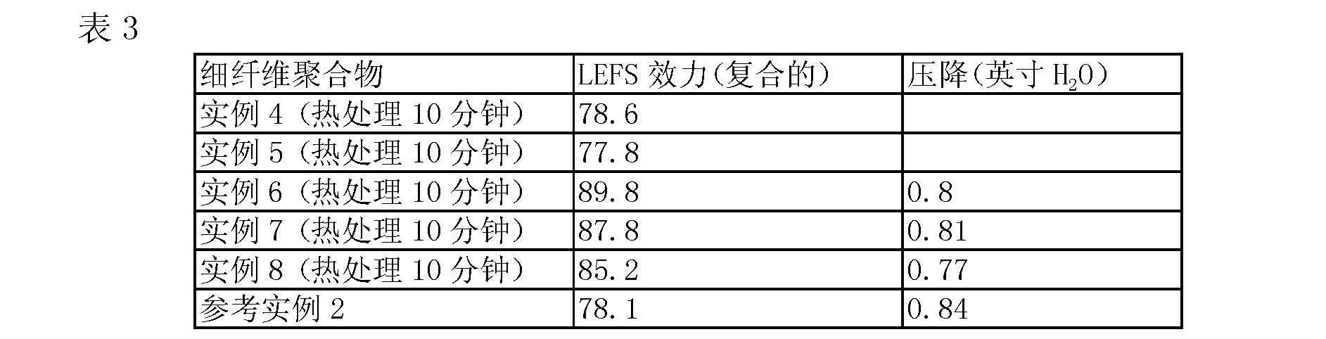 Figure CN103874793AD00201
