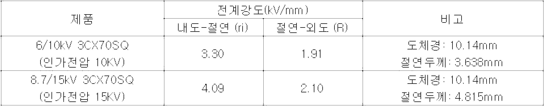 Figure 112019105329947-pat00003