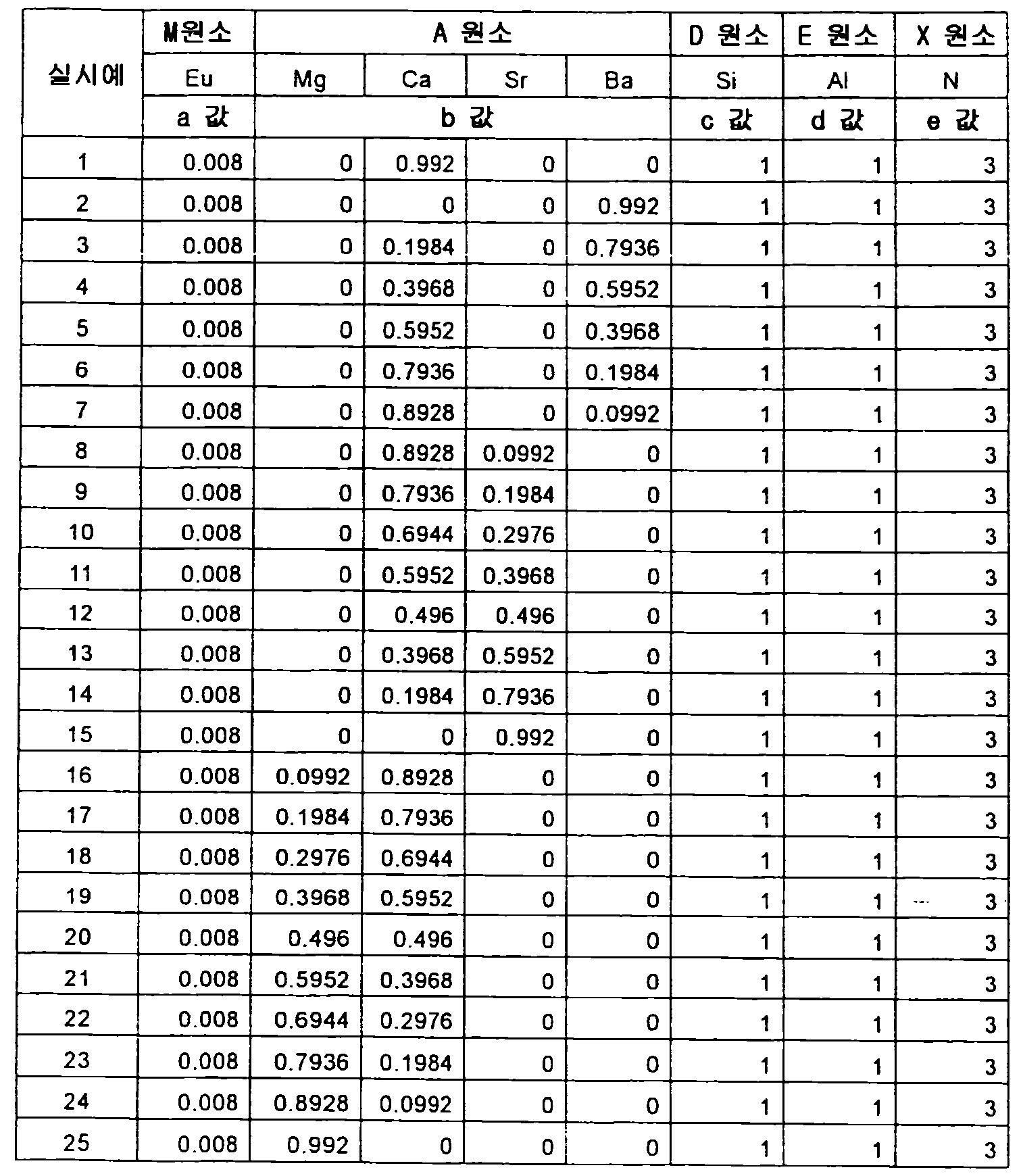Figure 112012500366502-pct00048